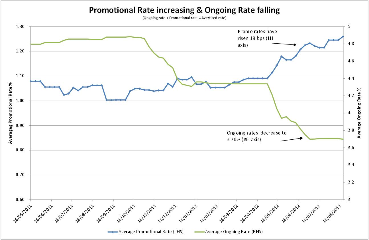 Headline Versus Promotional Interest Rates