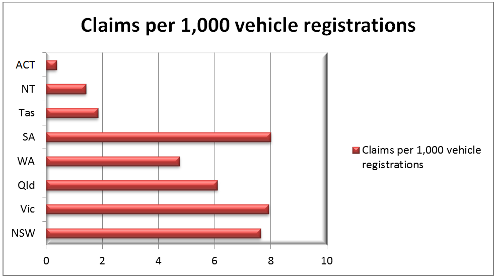 Claims Per 1,000 Vehicle Registrations