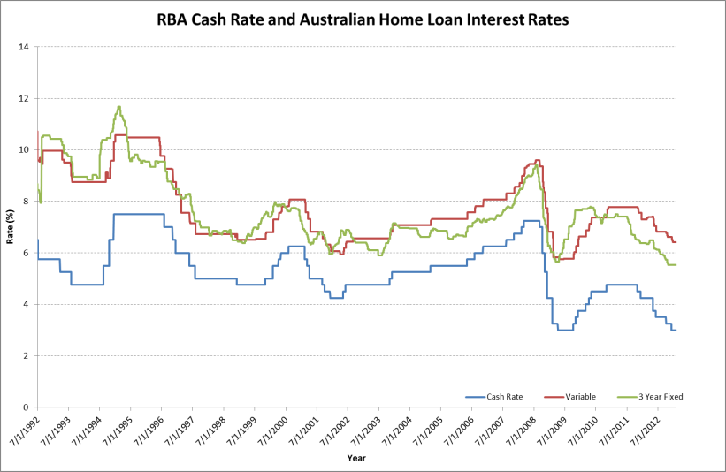 What is my interest rate?