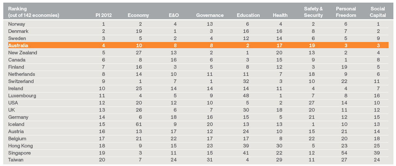Most Prosperous National Economies