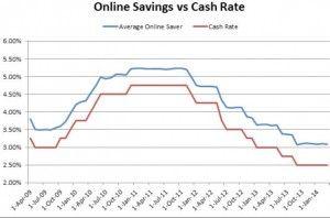 Rates Drop: Online Savings Accounts - Canstar
