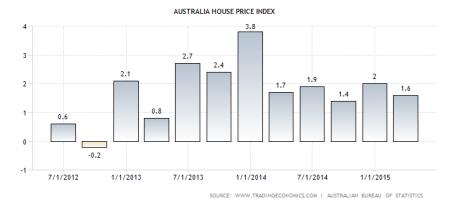 Australia Housing Index 2012 - 2015