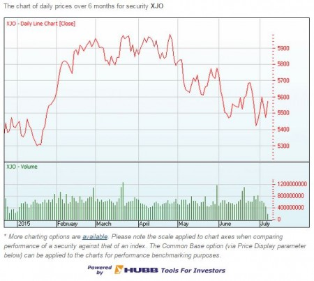 ASX200 graph from 1Jan to 30June