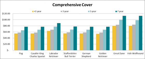 Dog insurance and price of comprehensive cover