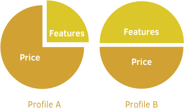 Value-based ratings, based on profiles