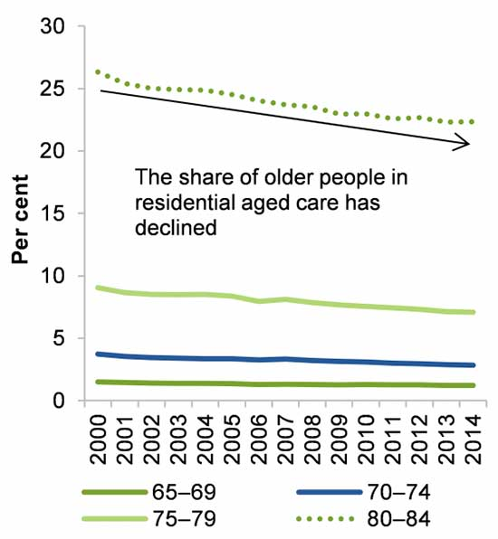 Decline-in-residential-aged-care-in-Australia