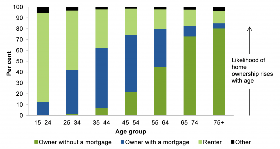 Housing type by age group, based on 2011-2012 ABS data