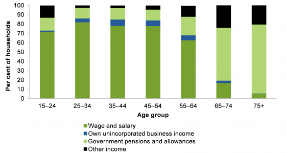 Main source of income by age group