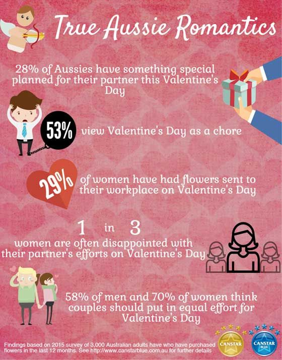 Will Aussies be celebrating Valentine's Day this year?