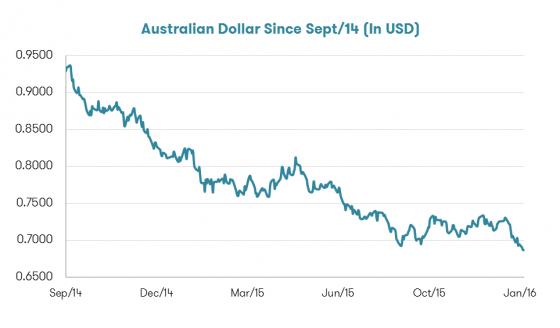 Aussie dollar falling