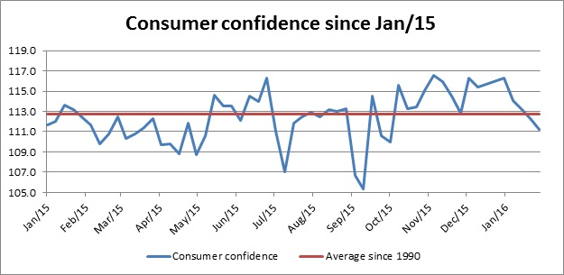 Consumer confidence since Jan15