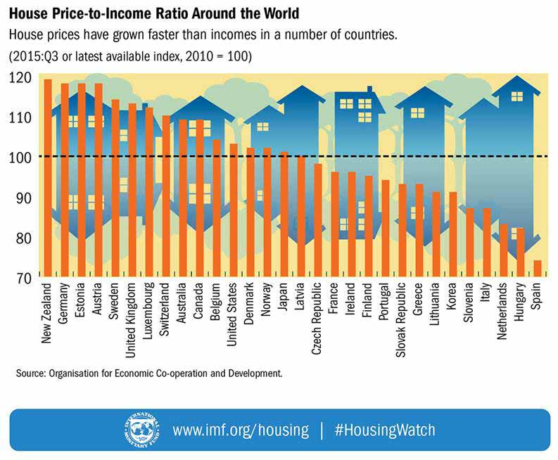 Average House Price In Australia Compared To The G8 Countries