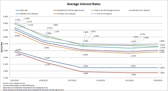 Average Interest Rates