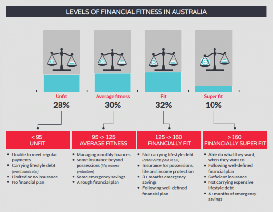 levels of financial fitness in australia-infographic