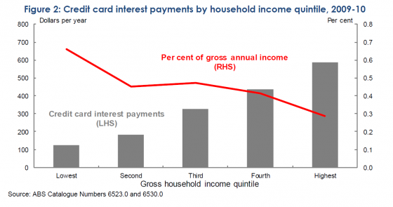 Credit card interest payments by household income quintile, 2009-10