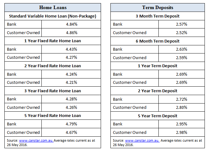 Home loans Table Table