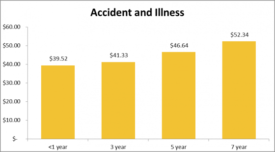How much cat insurance costs for accident and illness cover
