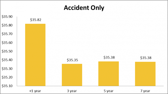 How much cat insurance costs for accident only cover