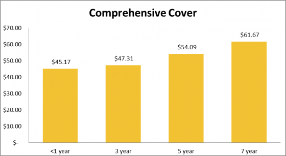 How much cat insurance costs for comprehensive cover