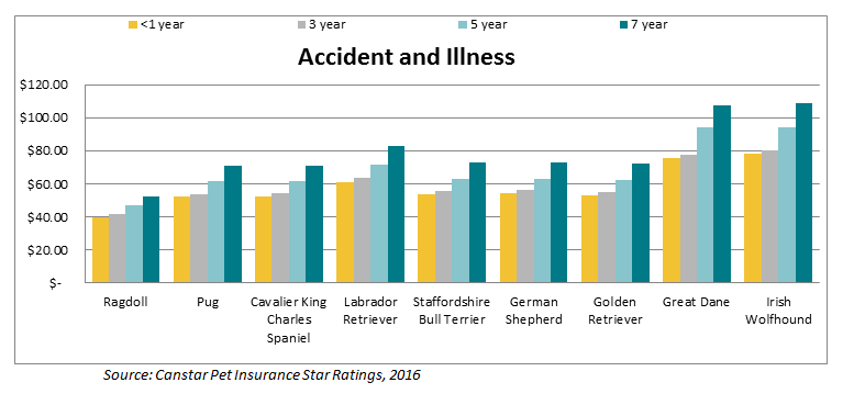 Pet insurance star rating