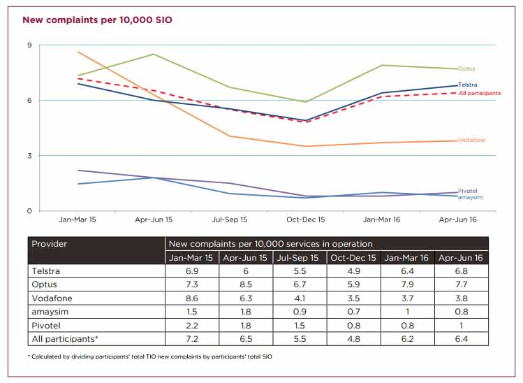 TIO - Telco new complaints 2016 per 10000 services in operation