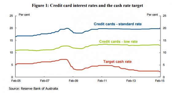 Credit card interest rates versus cash rates