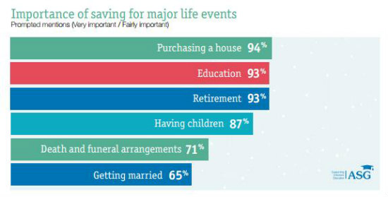 Importance for saving for major life events