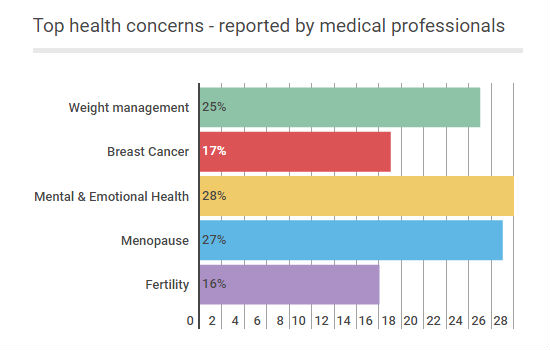 Professional health concerns